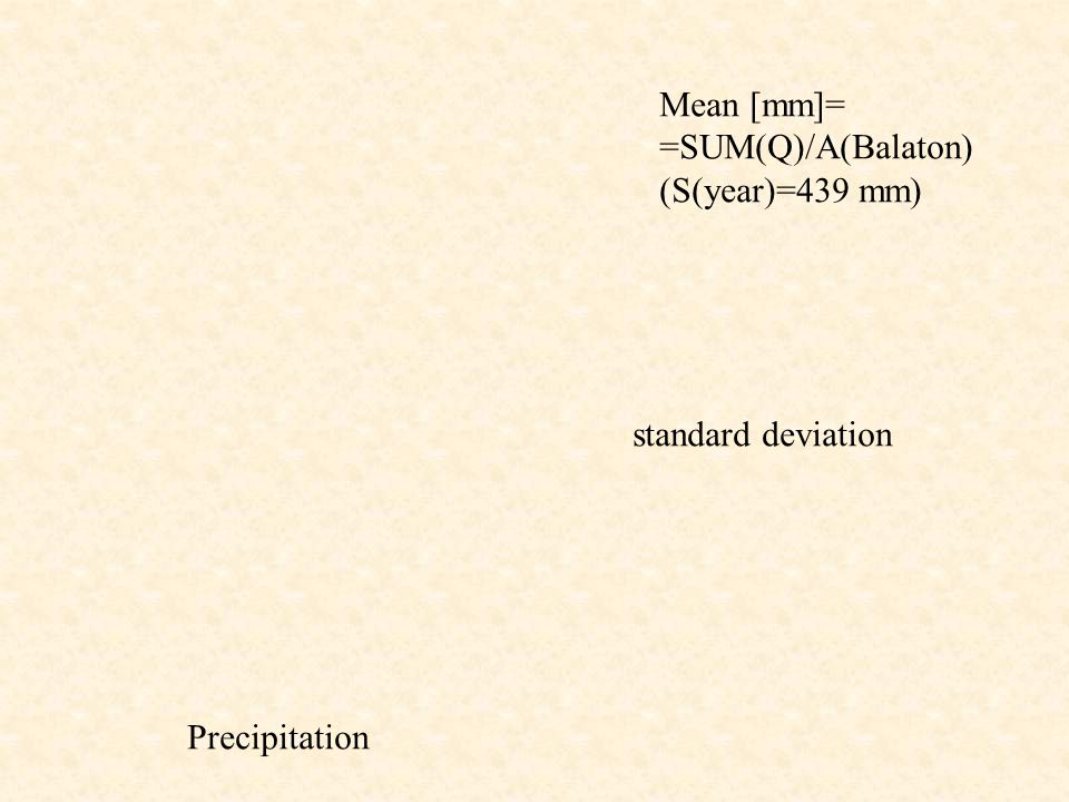 Mean [mm]= =SUM(Q)/A(Balaton) (S(year)=439 mm) standard deviation Precipitation